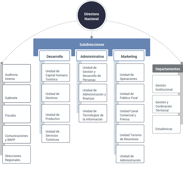 Estructura Y Organización Sernatur